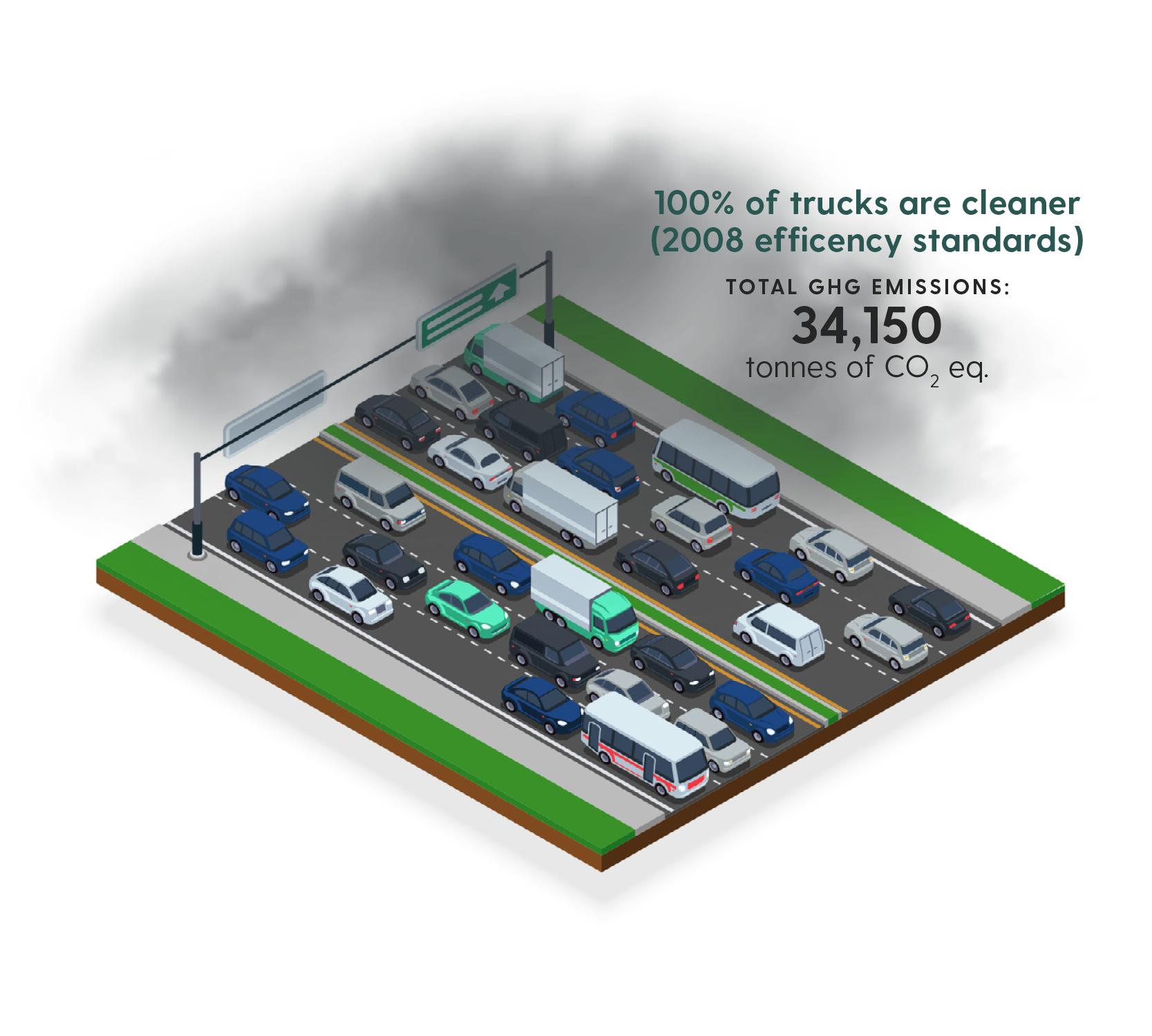 100 per cent cleaner trucks GHG new