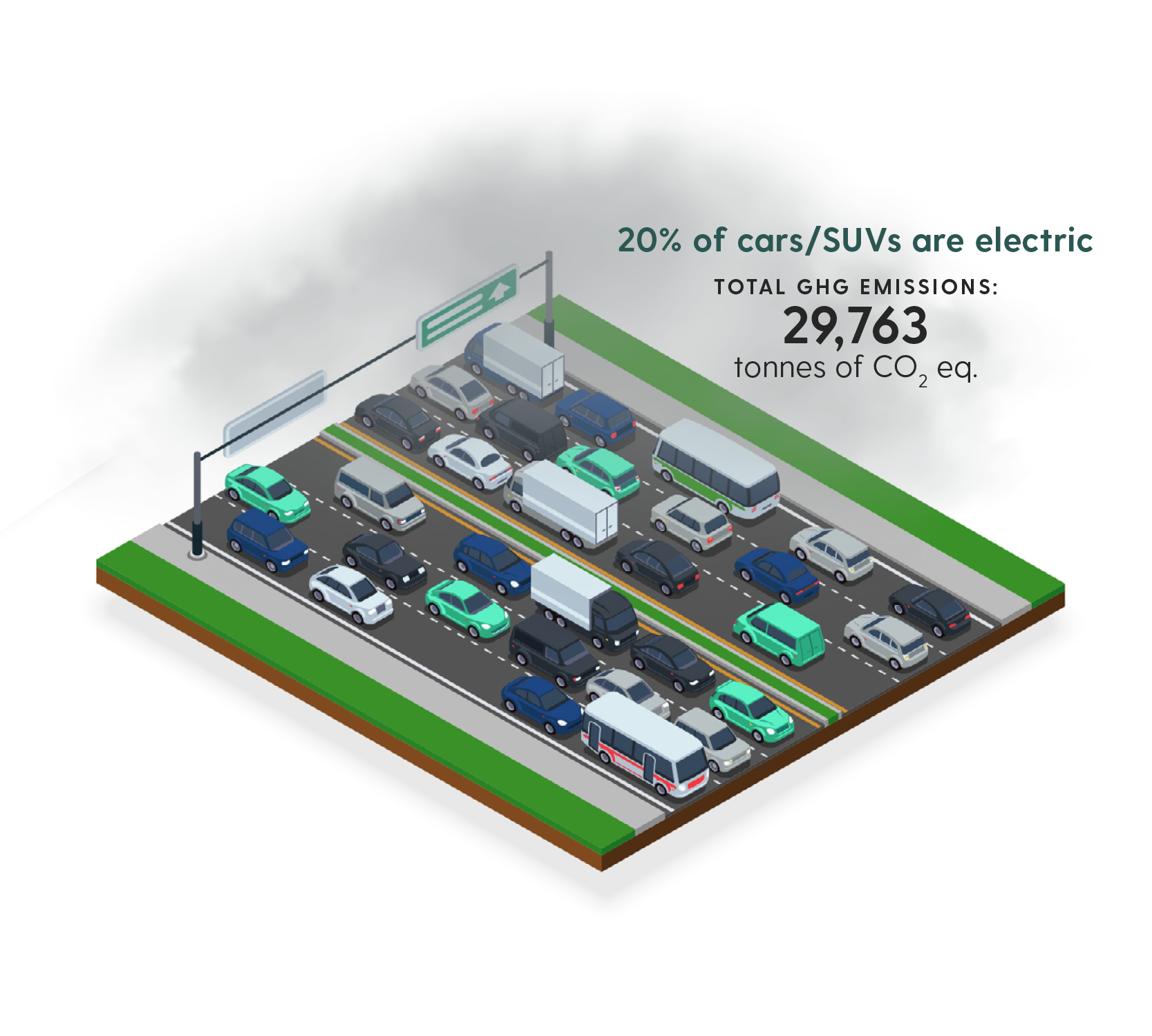 20 per cent electric cars GHG new